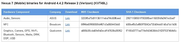 Nexus 7 (2013) LTE向けファクトリーイメージ『4.4.2_r2 (Verizon) (KVT49L)』公開
