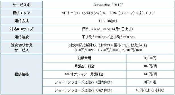 格安SIMカード、ついに月467円で最大250kbpsへ―DTI ServersMan SIM LTE