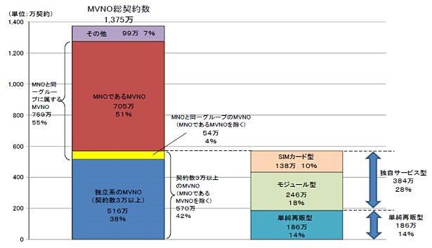 MVNOサービス契約総数1375万で増加傾向―SIMカード型は138万