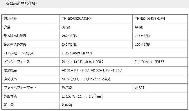 東芝、業界初UHS-Ⅱ対応の世界最速microSDカードを製品化―UHS-Iに比べ書込み約8倍、読出し約2.7倍