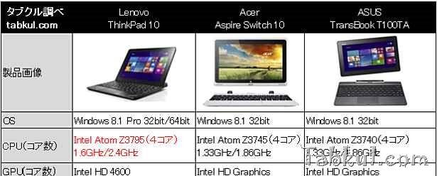 10インチWindowsタブレットでスペック比較「ThinkPad 10」vs「T100TA」vs「Switch 10」