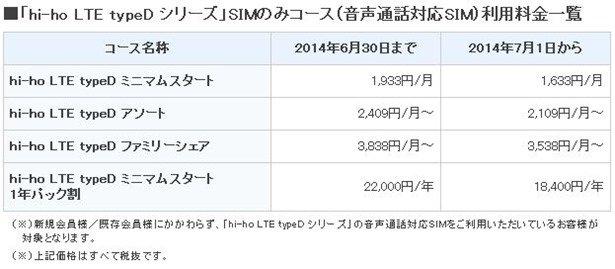 格安SIMカード『hi-ho LTE typeD』、音声通話を7/1より月額300円の値下げ