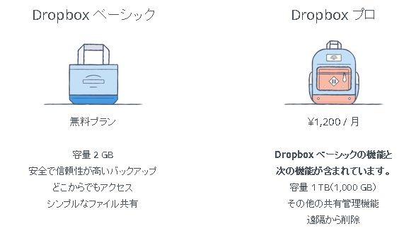 Dropboxが月1,200円で容量1TBに増量し一本化、新機能の追加も発表