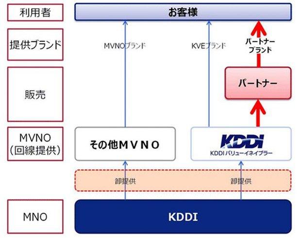 KDDIが本格的にMVNO(格安SIMカード)展開へ―新会社「KDDIバリューイネイブラー」設立発表