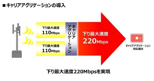 UQ、2015年春から現行WiMAXを1/3の速度に、WiMAX2+は最大220Mbpsへ増強