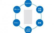 TSUTAYA運営会社がオリジナル・スマートフォンを来年より発売―CCCモバイル設立