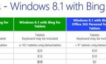 Windows 8.1 のOEM価格が明らかに