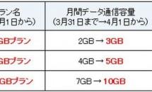 ニフティの格安SIMカード『NifMo』も4/1増量、おかわりキャンペーンも実施