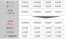 OCNモバイルONEも4/1増量! 月972円が日毎70MBから110MBに/格安SIM・ドコモMVNO
