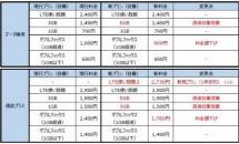 格安SIMカード:U-mobile、一部プランの料金値下げ・通信増量を4/1実施と発表