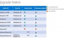 Windows 10へのアップグレード一覧表が公開、Windows Update対応OSも
