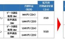 ビッグローブ、格安SIMカード「BIGLOBE LTE・3G」の4月増量を発表/月900円 3GBに