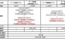 au MVNO『UQ mobile』、5月1日からデータ通信の増量・増速を発表