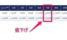 DMM mobile、MVNOサービスの『7GBプラン』値下げ実施―格安SIMカード