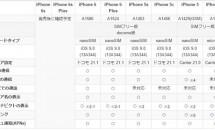 IIJmio、『iOS9』対応の全機種でSIMカード動作確認を発表―注意点も