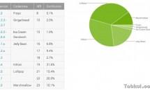 Androidバージョン別シェア 2016年6月、Marshmallowが10%超え