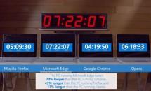ノートパソコンのバッテリー消費が最も多いブラウザは「Chrome」とMicrosoftが発表、動画