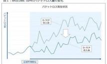 BIGLOBE SIM混雑時の通信速度を最大2倍に高速化と発表