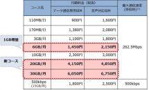 格安SIM「OCN モバイル ONE」で大容量コース20GBと30GB追加を発表ー5GBコースの増量とシェアSIM値下げも
