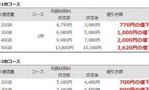 エキサイトモバイル、定額プラン20GB~50GBを一斉値下げ―最大で月3620円OFF #格安SIM
