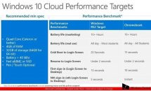 Windows 10 Cloud の最小システム要件リーク、ChromebookやRTとの比較