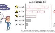 OCN モバイル ONE、よくかける相手が自動で0円に「トップ3かけ放題」や「かけ放題ダブル」発表