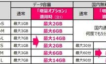 UQ mobile、データ容量を最大2倍「増量オプション」発表―無料キャンペーンも