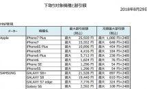 UQ mobile 下取りサービス提供開始、最大25920円など下取り機種・割引額一覧