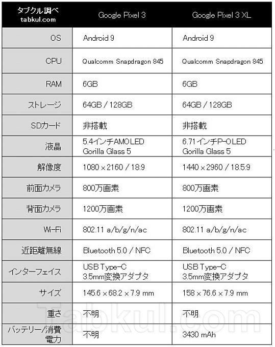 Google-Pixel-3-3XL-Spec-Leak