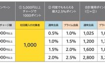 6/21まで、Amazonギフト券5000円以上で1000円分ポイント付与キャンペーン開催中