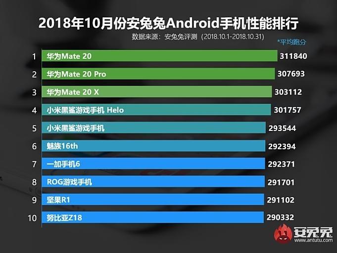 AnTuTut-Top-10-Best-Performance-Smartphones-October-2018