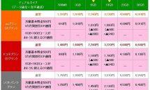 mineoがダブル料金割引、「月額500円3カ月間割引」と「6GB・10GBがおトクに!」キャンペーン発表
