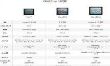 (祭り2日目)Fire 7 タブレットが4,480円に、最軽量295g/microSDカード対応