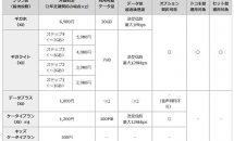 NTTドコモ、5つの新料金プラン「ギガホ」「ギガライト」等を発表―docomo withなどの終了も