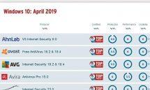 2019年4月度:Windows向けウィルス対策ソフトのランキング、MSがトップ評価に