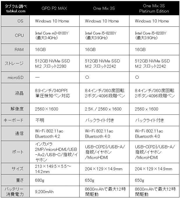 GPD-P2-MAX-vs-OneMix3SPE