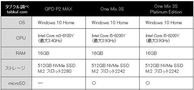 GPD-P2-MAX-vs-OneMix3SPE.mini