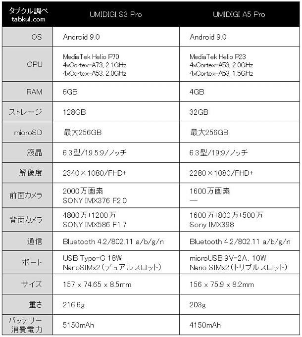 UMIDIGI-S3-Pro-UMIDIGI-A5-Pro-spec-hikaku