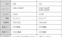 レビュー432件の10.1型RAM3GBタブレットが14000円に、製品レビュー前にFire HD 10とスペック比較