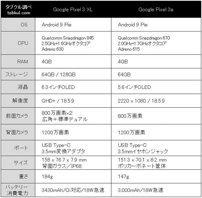 Pixel3XL-Pixel3a-hikaku-spec.01