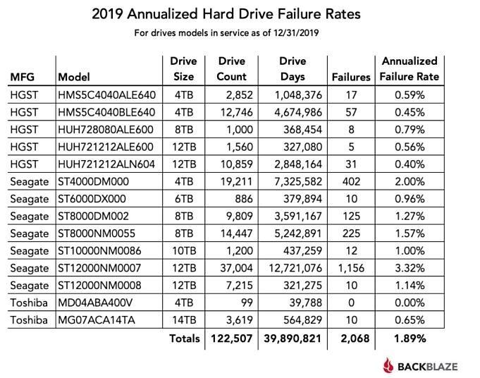 backblaze.hard-drive-stats-for-2019.01