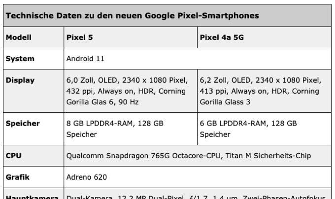Pixel 4a 5G spec leaks