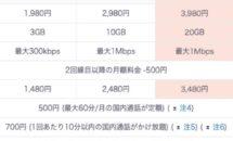 UQモバイルが月3980円で20GB「スマホプランV」発表、データチャージと比較