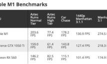 Apple M1チップ、消費電力75WのGeForce GTX 1050Tiを超える。