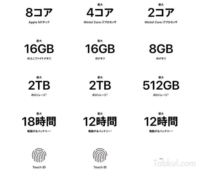 MacBook Air 2020 hikaku spec 02