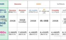 日本通信がドコモ対抗、月1980円で16GB/70分通話無料を発表