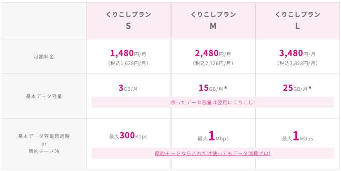 UQ mobile kurikoshi