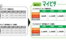 mineo新プラン「マイピタ」発表、制限時の速度などUQ mobileと比較。