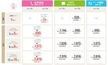 IIJmioが新料金プランを2/24発表へ、月間3GBで月額1480円を超えるか比較する
