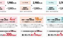 2/18提供開始、 ワイモバイルの新料金プラン「シンプルS/M/L」は安いか(制限速度など)
